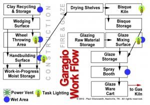 Garage + Studio = Garagio